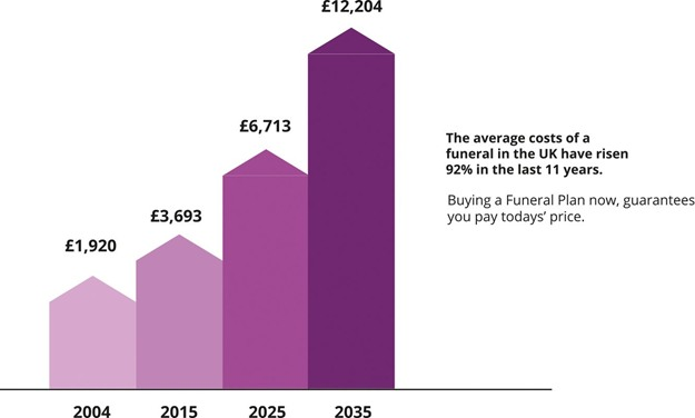 rising costs retail industry and funeral industry How many funeral homes are creating a new cremation arm to  care industry responding to the rising demand for cremation  that the average cost of a funeral.